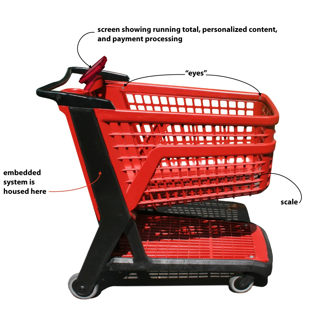 Automated Shopping Cart
